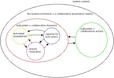 Figure 1: An influence diagram showing the elements that give rise to a collaborative governance regime