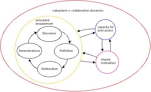 Figure 2: An influence diagram focussing on the component of 'Principled Engagement' and its four basic process elements